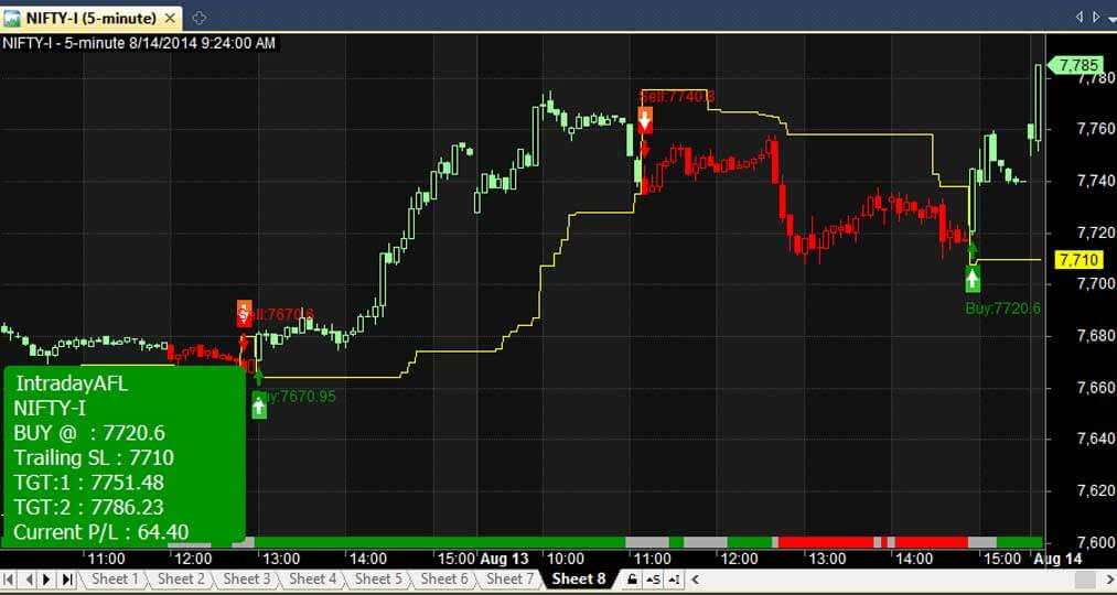 Intraday trading system afl for amibroker